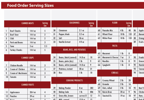Food Order Servings Per Container Cheat Sheet | Leading Saints