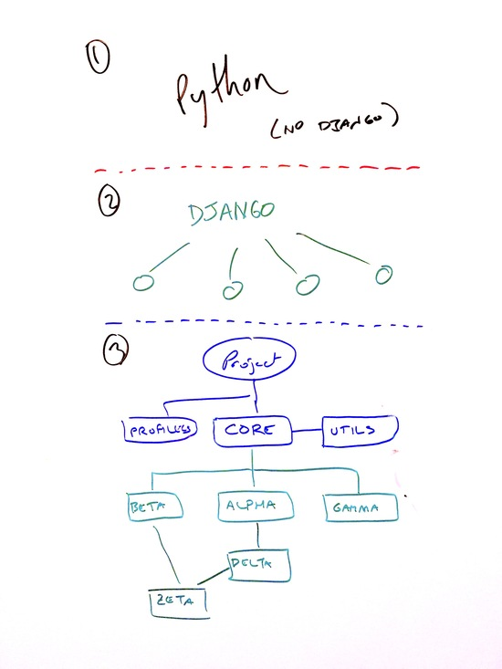 Super hi-tech enterprise architecture inspired diagram of a Django project's module hierarchy