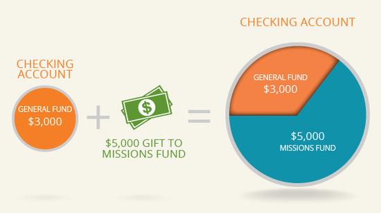 church-fund-example