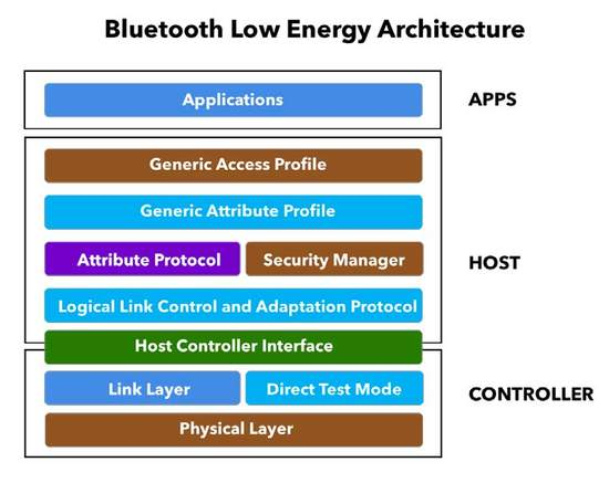 The Ultimate Bluetooth Low Energy (BLE) Guide - Novel Bits