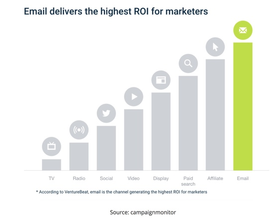 email newsletters roi