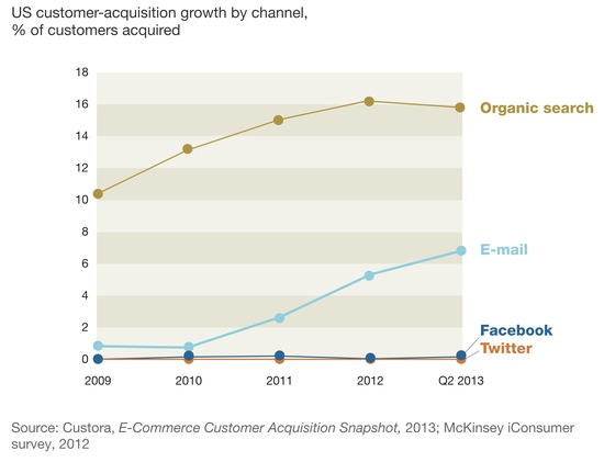 customer acquisition growth by channel