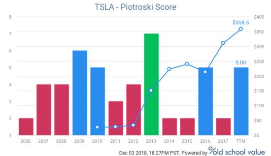 Tesla (TSLA) Piotroski F-Score