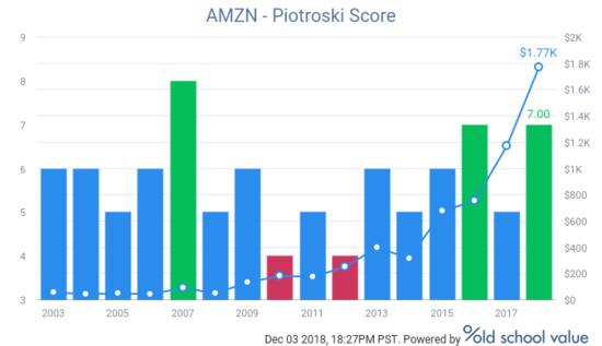 Amazon (AMZN) Piotroski F-Score