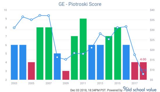 GE Piotroski F-Score