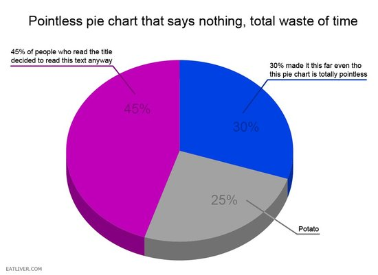 How pie charts work